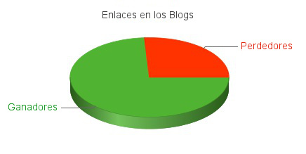 SEO y enlaces en blogs